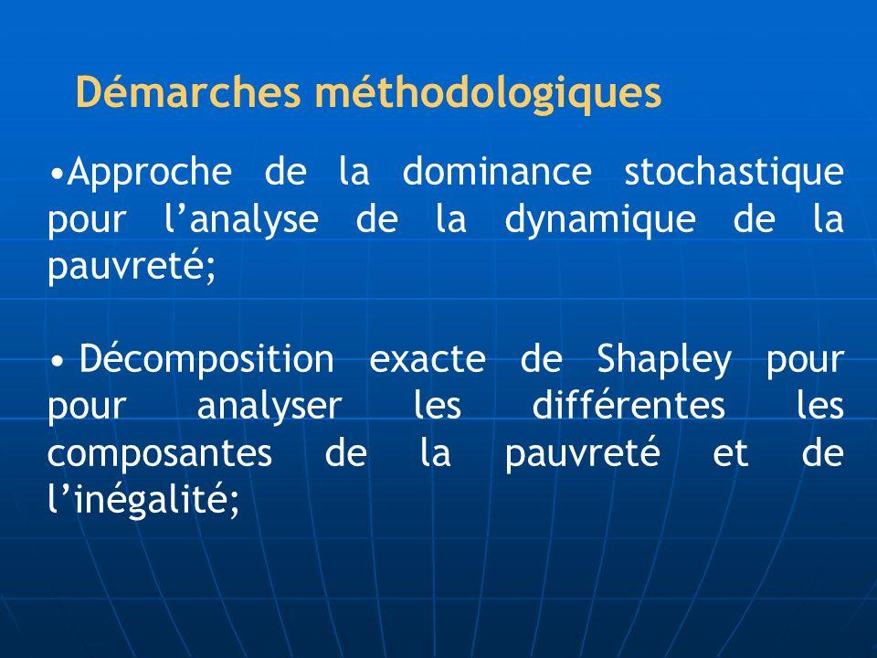 Démarches méthodologiques