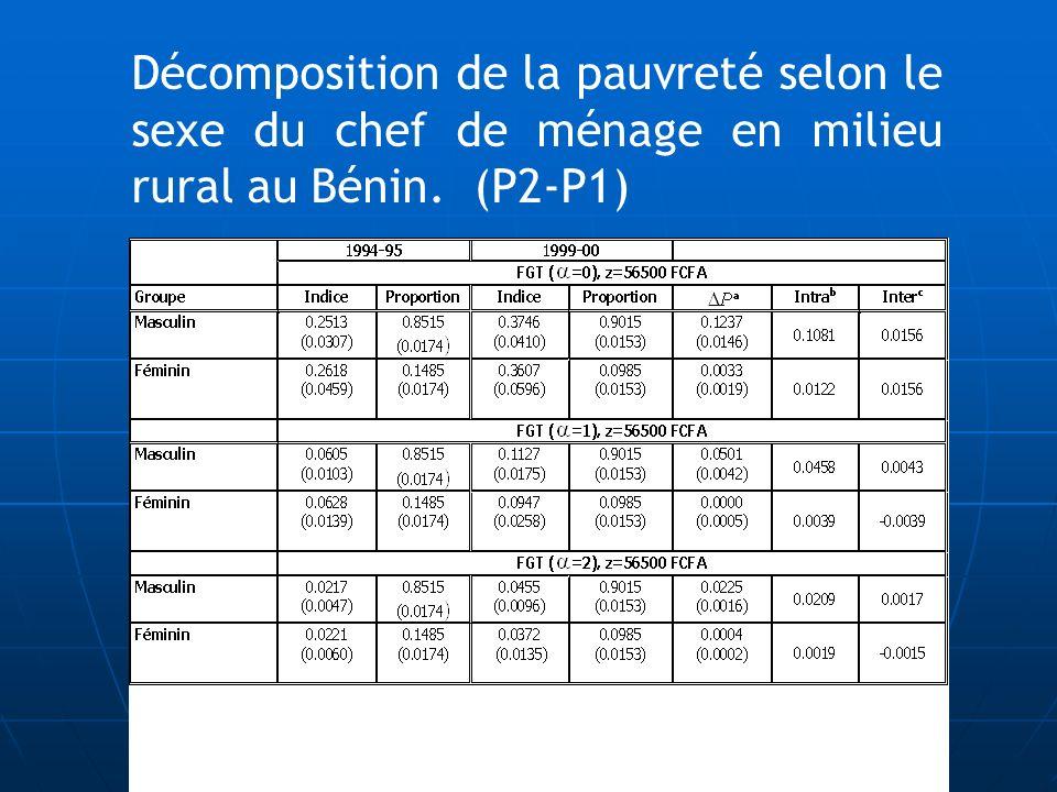 Décomposition de la pauvreté selon le sexe du chef de ménage en milieu rural au Bénin. (P2-P1)