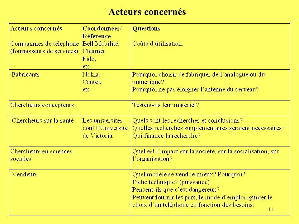 Acteurs concernés