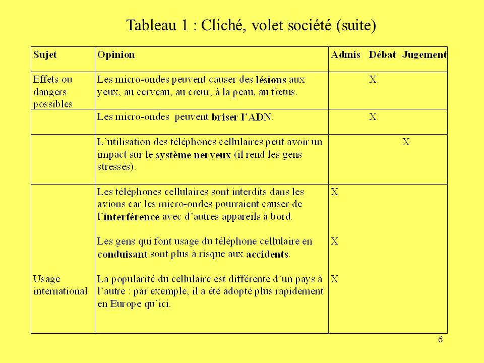 Tableau 1 : Cliché, volet société (suite)