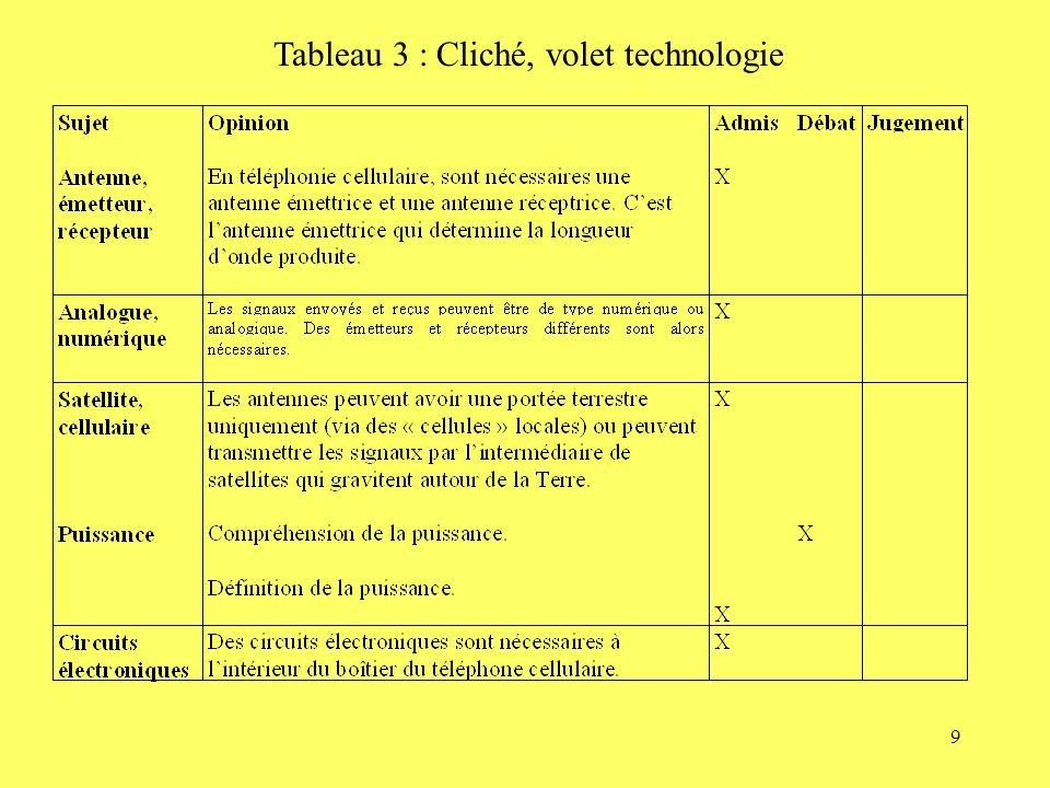 Tableau 3 : Cliché, volet technologie