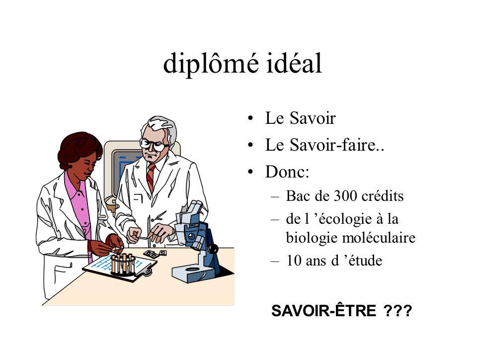 diplômé idéal Le Savoir Le Savoir-faire.. Donc: Bac de 300 crédits