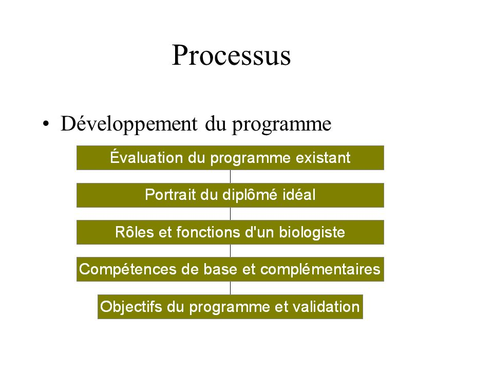 Processus Développement du programme