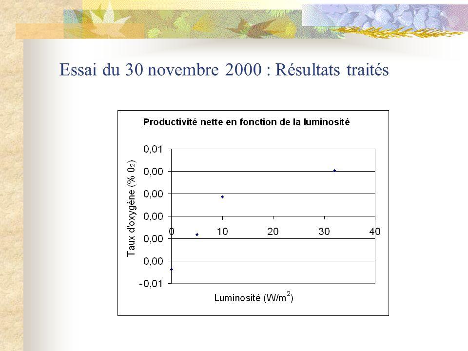 Essai du 30 novembre 2000 : Résultats traités