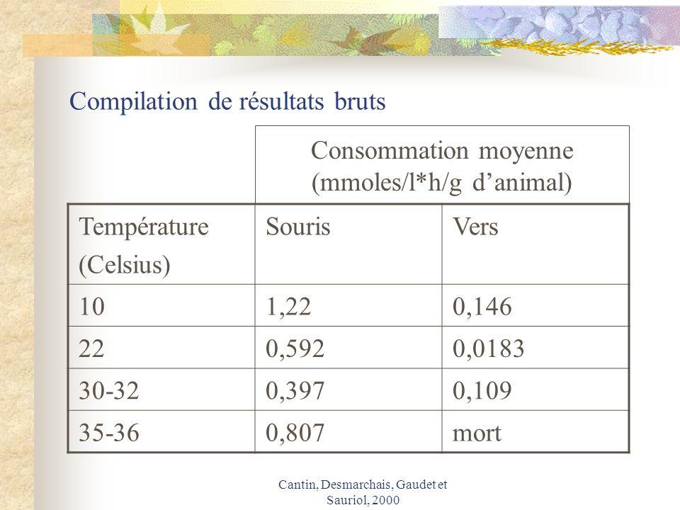 Compilation de résultats bruts
