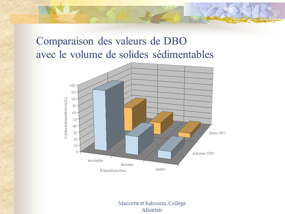 Comparaison des valeurs de DBO avec le volume de solides sédimentables