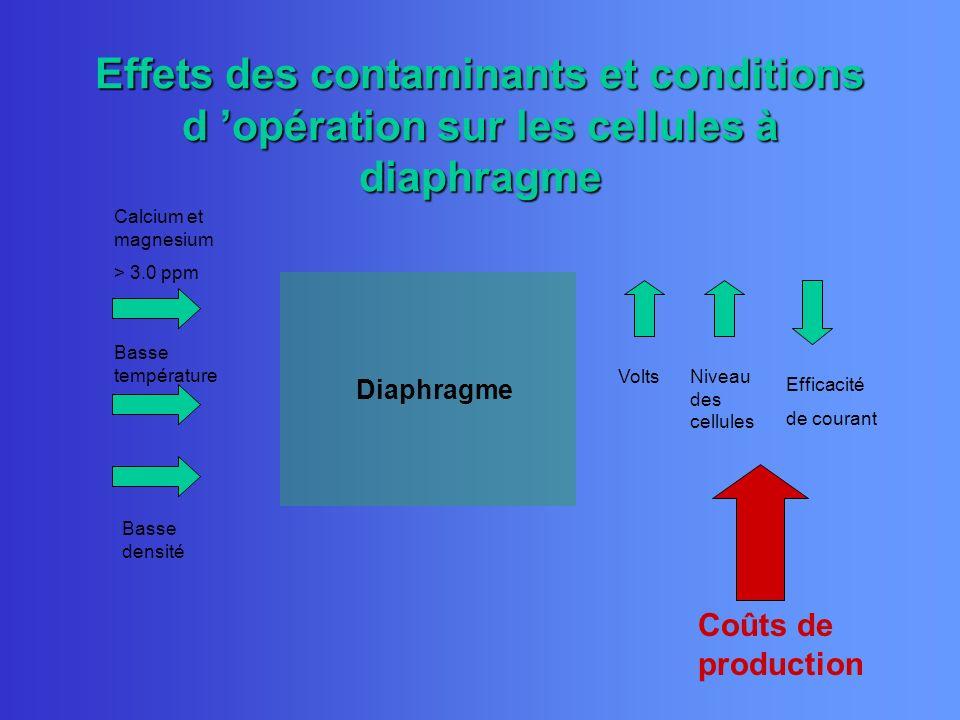 Effets des contaminants et conditions d 'opération sur les cellules à diaphragme