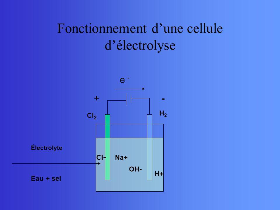 Fonctionnement d'une cellule d'électrolyse