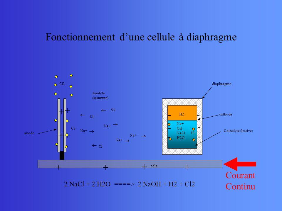 Fonctionnement d'une cellule à diaphragme