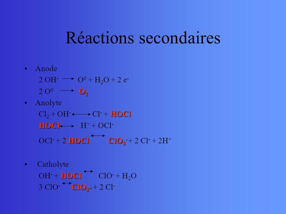Réactions secondaires