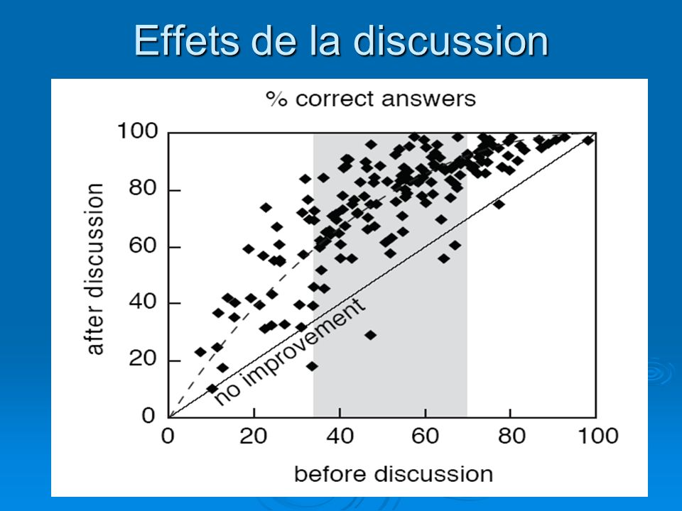 Effets de la discussion