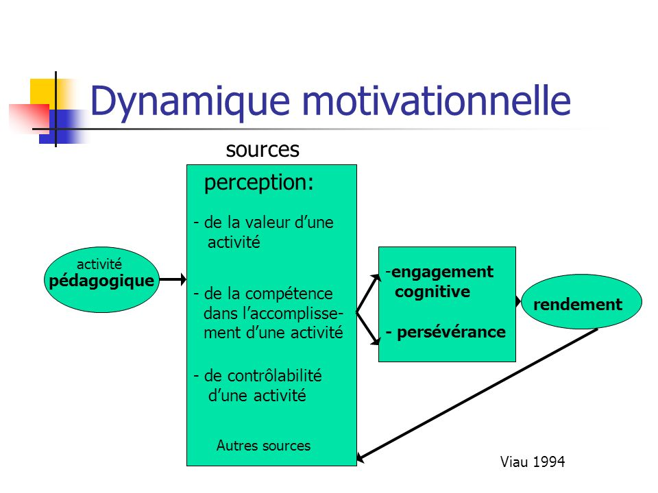 Dynamique motivationnelle