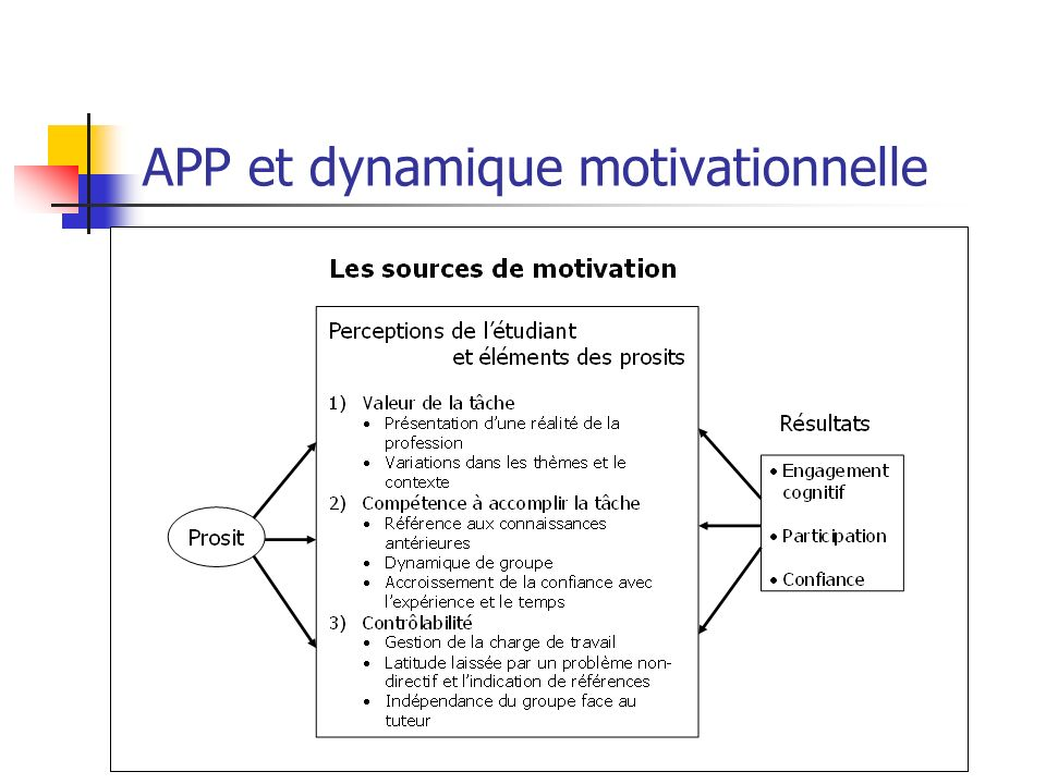 APP et dynamique motivationnelle