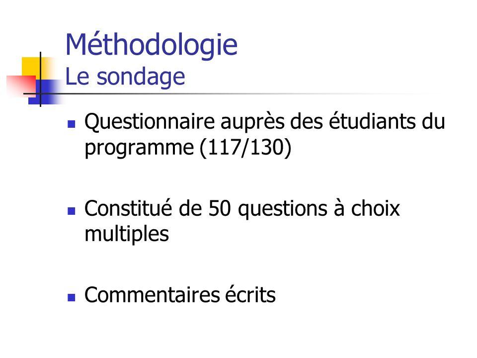Méthodologie Le sondage