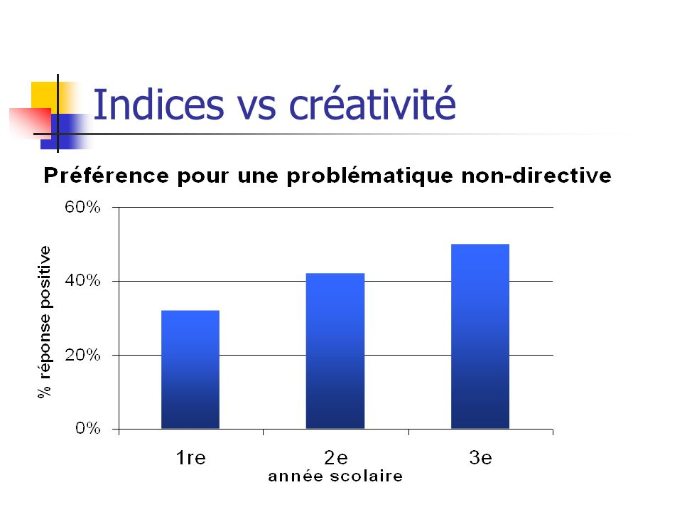 Indices vs créativité