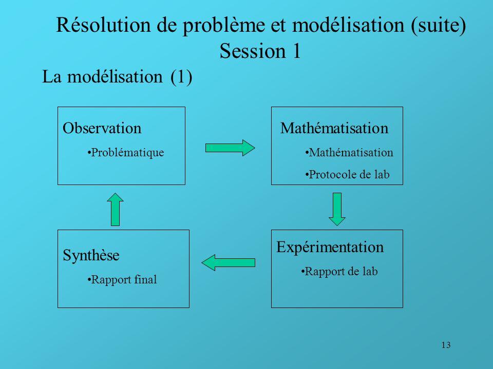 Résolution de problème et modélisation (suite) Session 1