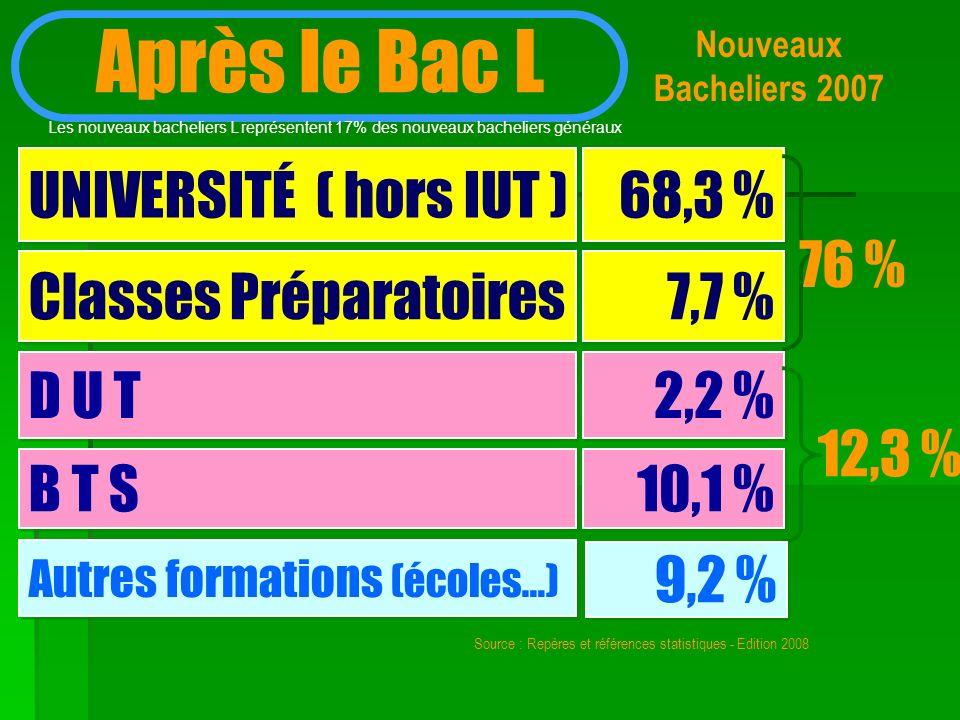 Après le Bac L UNIVERSITÉ ( hors IUT ) 68,3 % 76 %