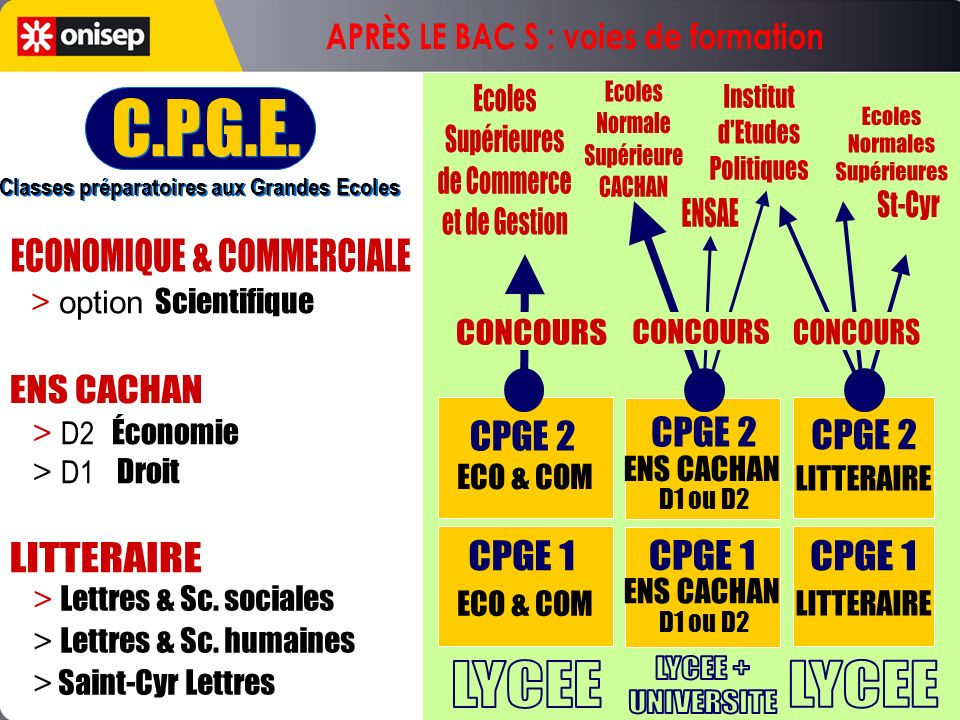 C.P.G.E. APRÈS LE BAC S : voies de formation Ecoles Supérieures