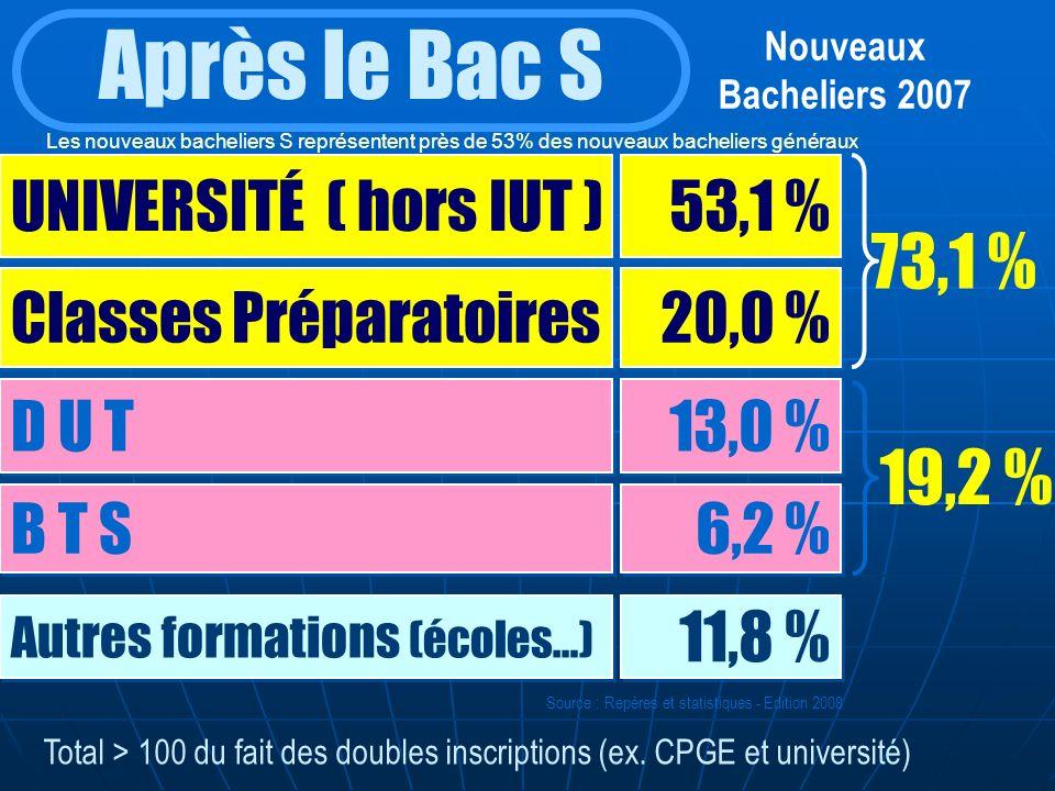 Après le Bac S 73,1 % 19,2 % UNIVERSITÉ ( hors IUT ) 53,1 %