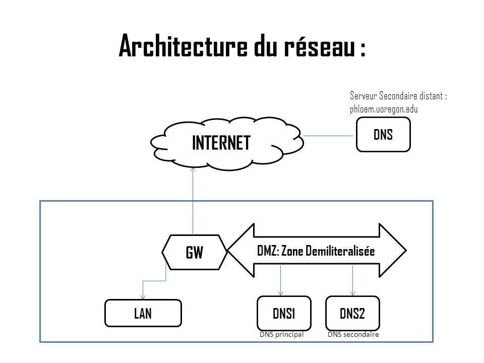 Architecture du réseau :
