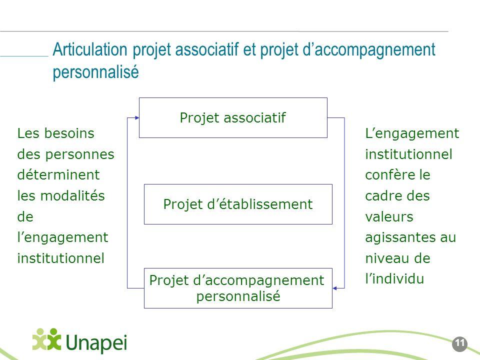 Articulation projet associatif et projet d'accompagnement personnalisé