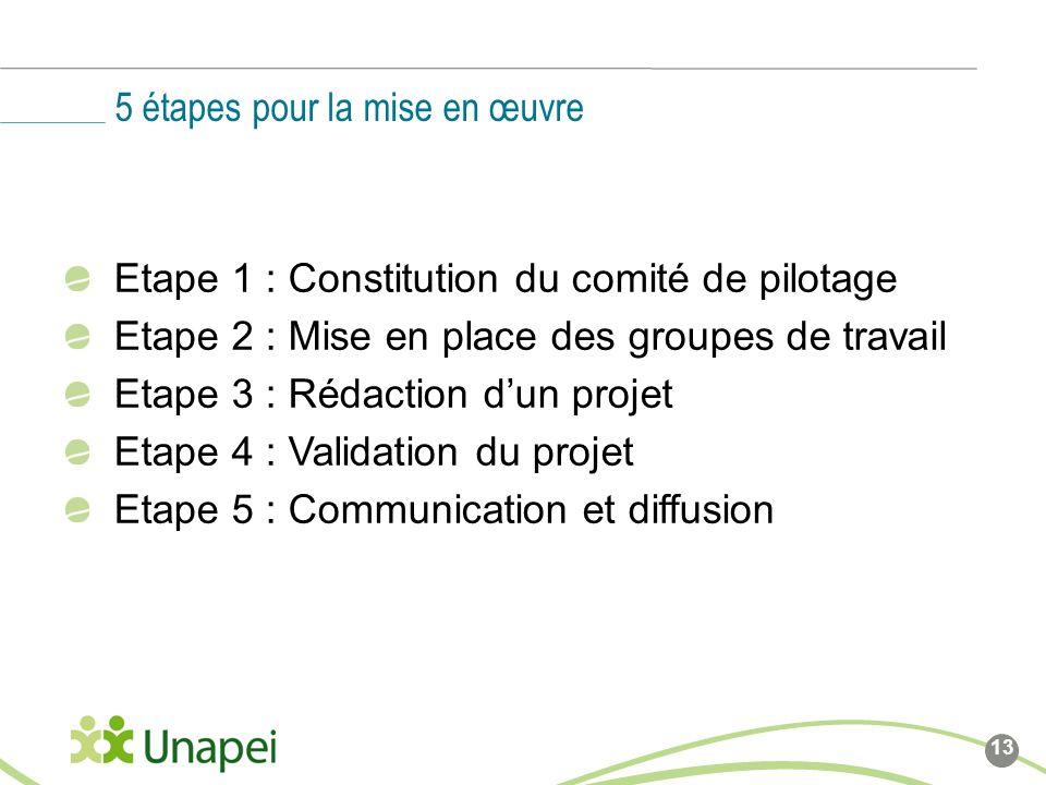 5 étapes pour la mise en œuvre
