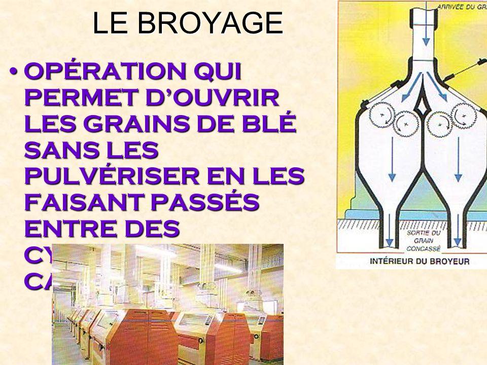 LE BROYAGE OPÉRATION QUI PERMET D'OUVRIR LES GRAINS DE BLÉ SANS LES PULVÉRISER EN LES FAISANT PASSÉS ENTRE DES CYLINDRES CANNELÉS.