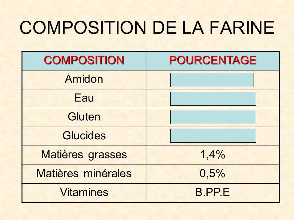 COMPOSITION DE LA FARINE