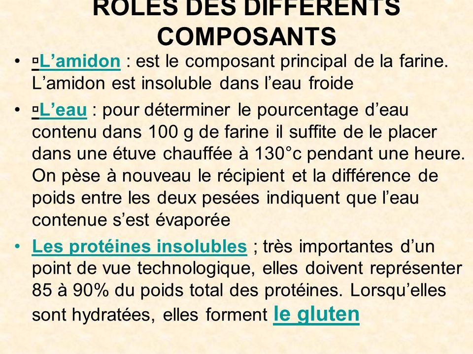 RÔLES DES DIFFÉRENTS COMPOSANTS