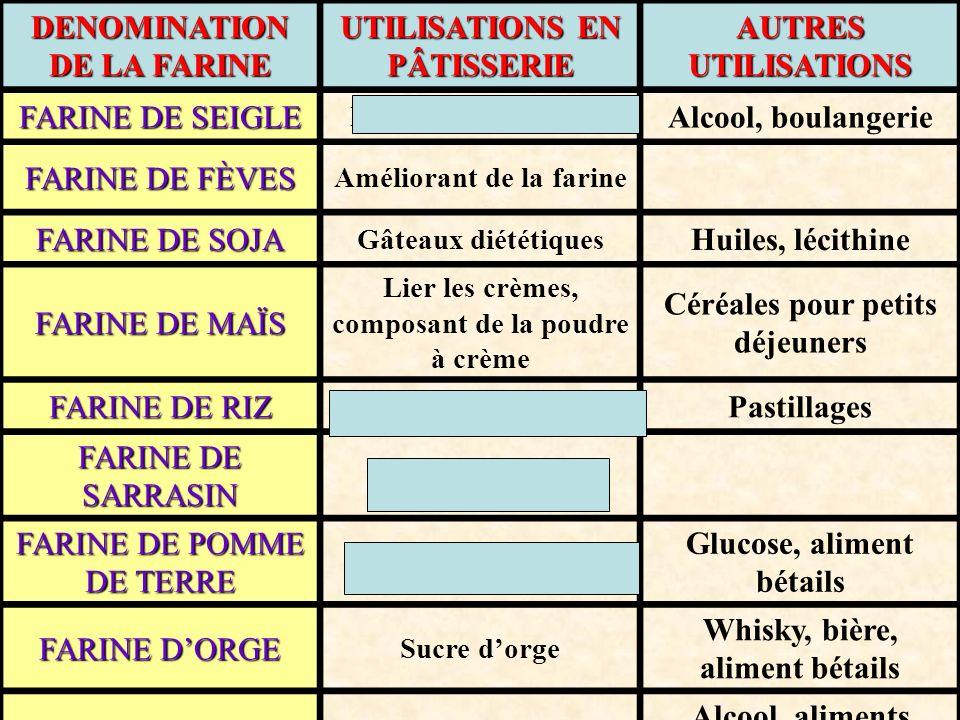 DENOMINATION DE LA FARINE UTILISATIONS EN PÂTISSERIE