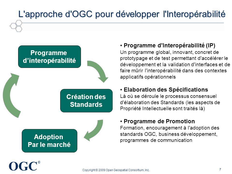 L approche d OGC pour développer l Interopérabilité