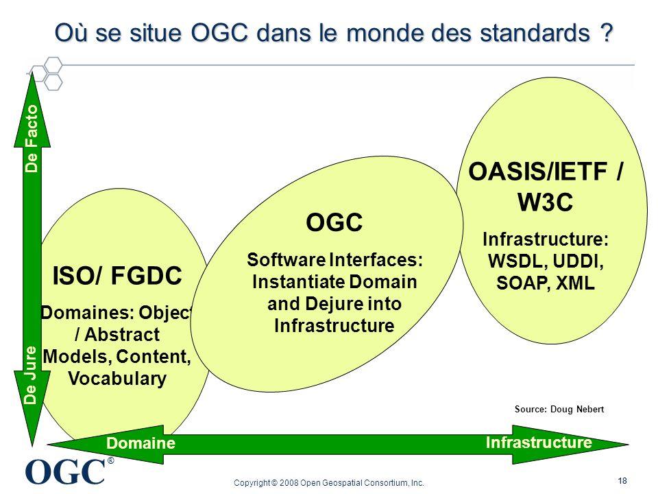 Où se situe OGC dans le monde des standards