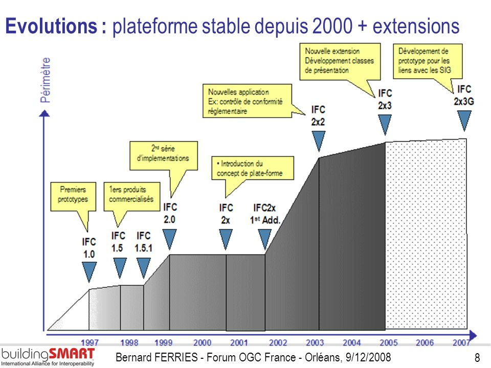 Evolutions : plateforme stable depuis 2000 + extensions