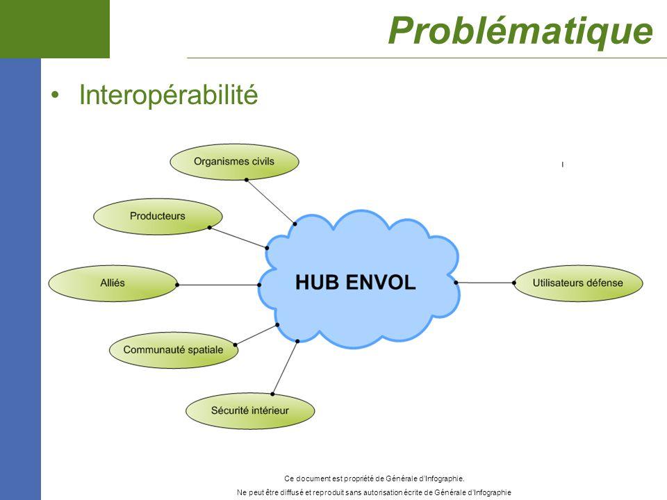 Problématique Interopérabilité