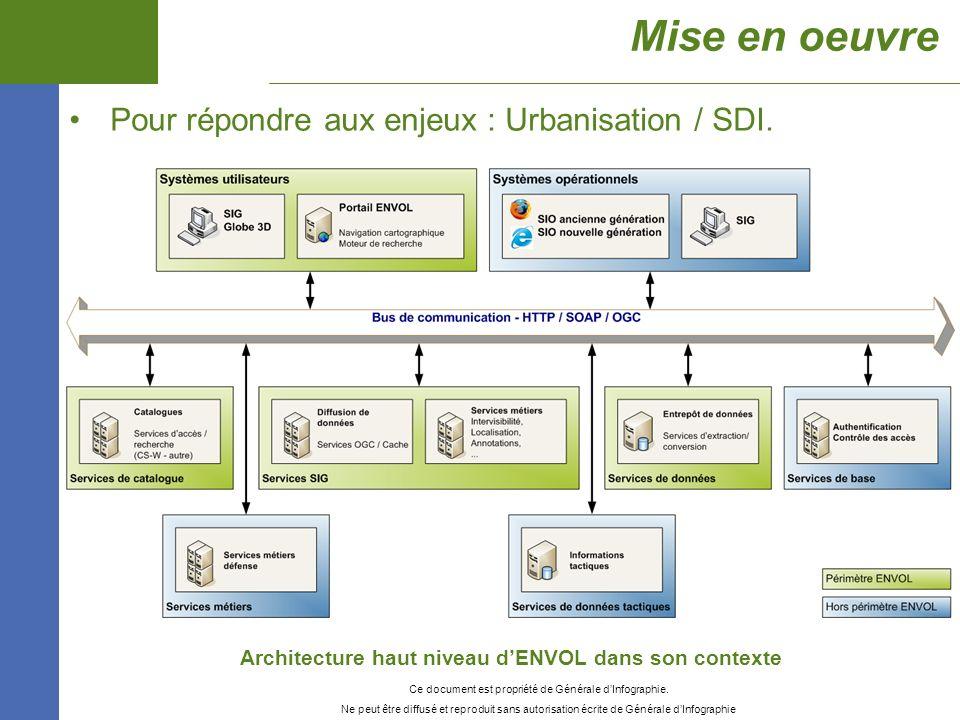 Architecture haut niveau d'ENVOL dans son contexte