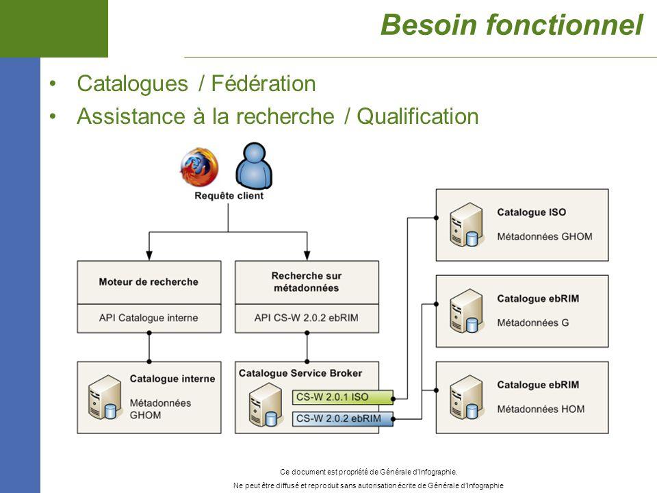 Besoin fonctionnel Catalogues / Fédération