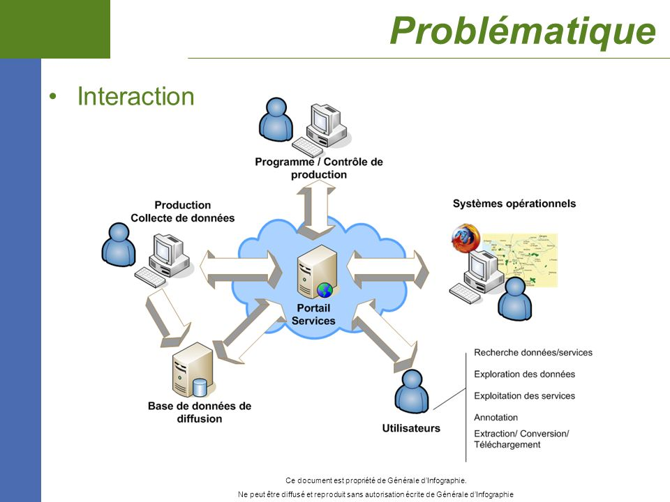 Problématique Interaction