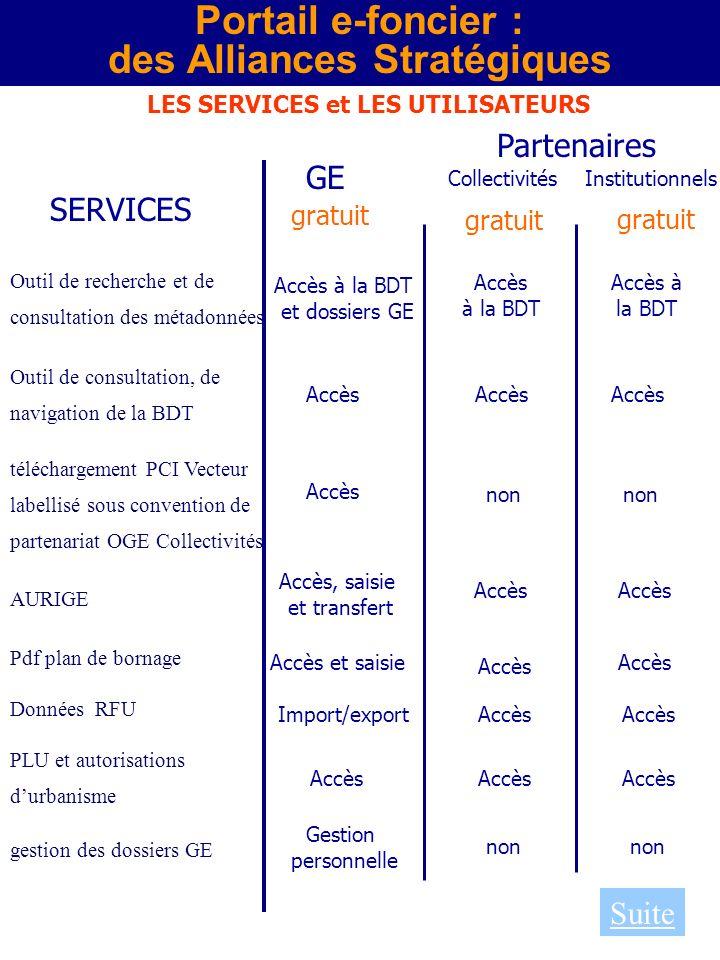 des Alliances Stratégiques LES SERVICES et LES UTILISATEURS