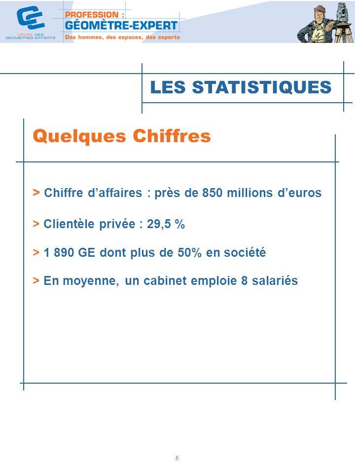Quelques Chiffres LES STATISTIQUES