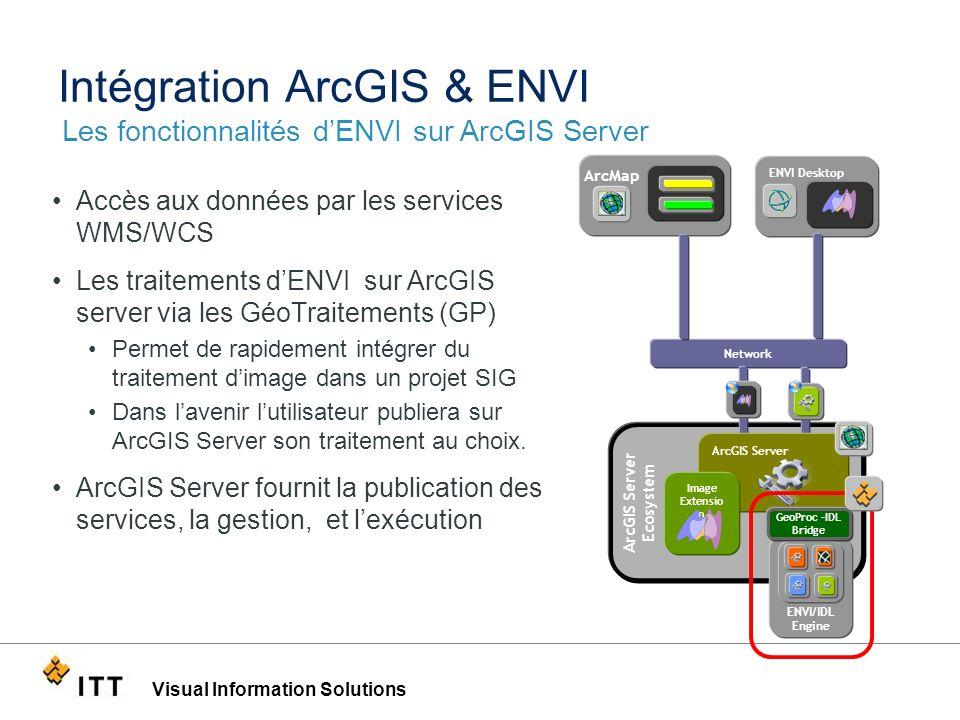 Intégration ArcGIS & ENVI