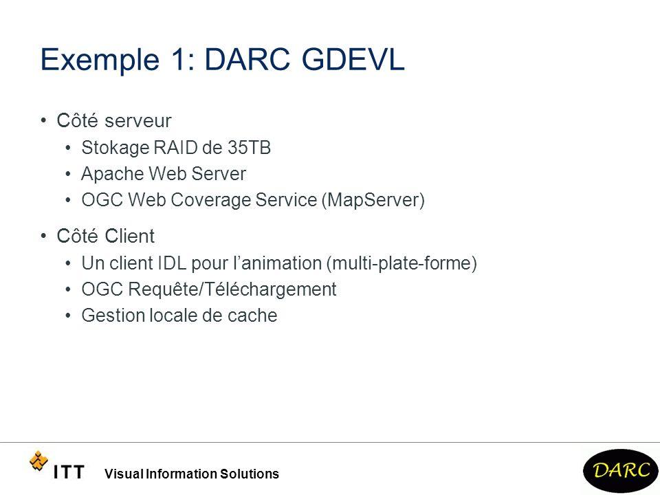 Exemple 1: DARC GDEVL Côté serveur Côté Client Stokage RAID de 35TB