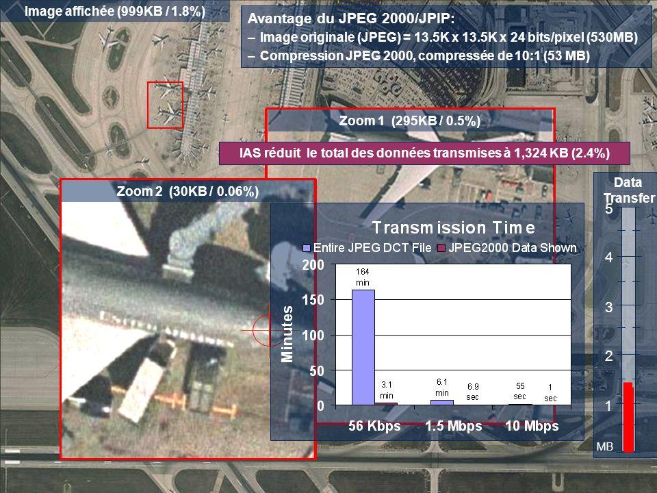 Avantage du JPEG 2000/JPIP: