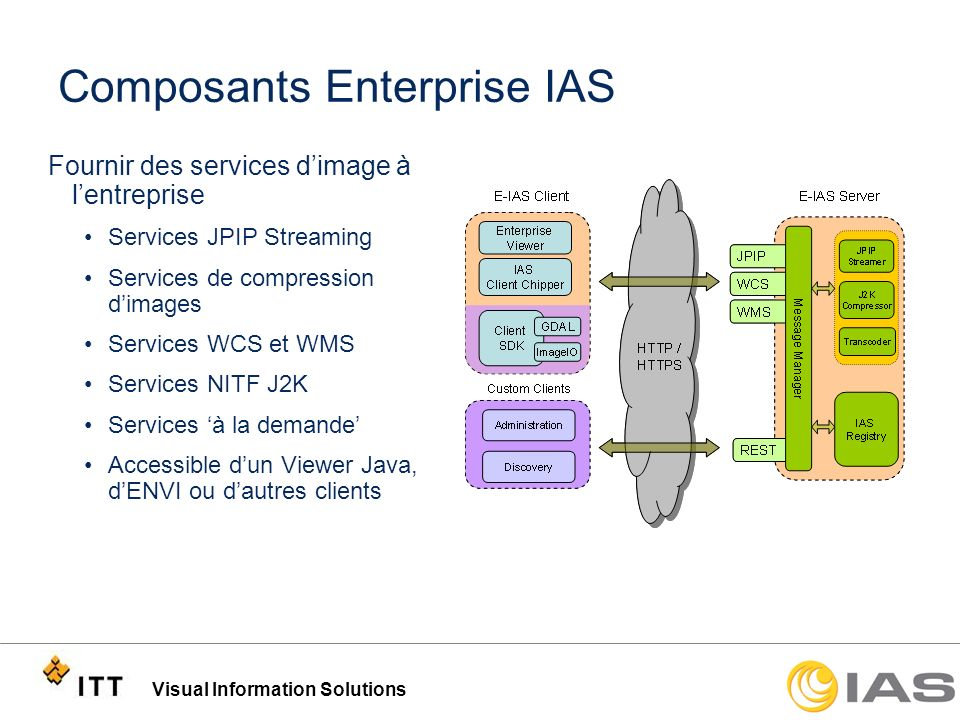 Composants Enterprise IAS