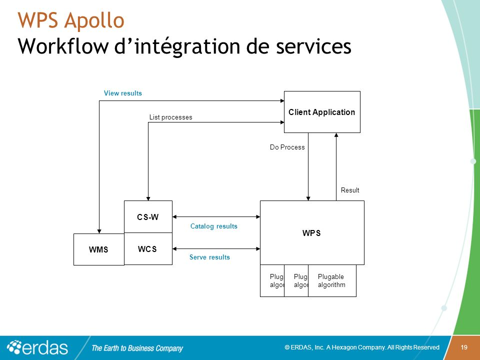 WPS Apollo Workflow d'intégration de services