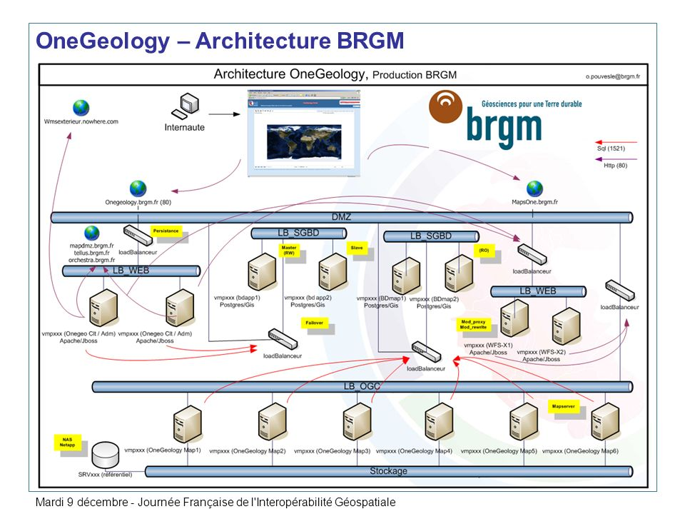 OneGeology – Architecture BRGM