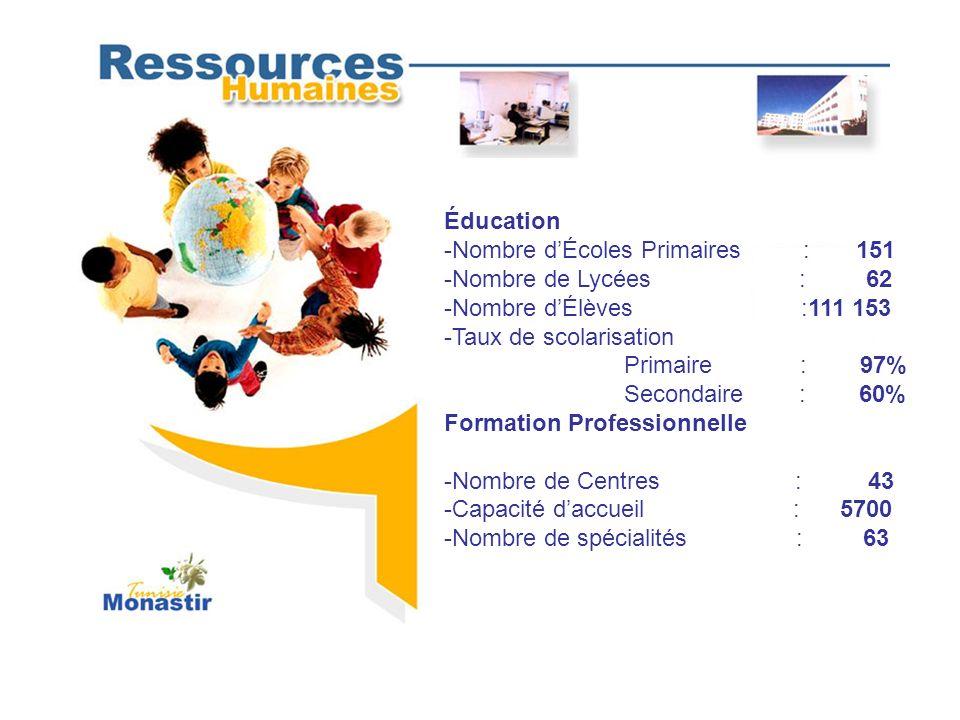 Éducation-Nombre d'Écoles Primaires : 151. Nombre de Lycées : 62.