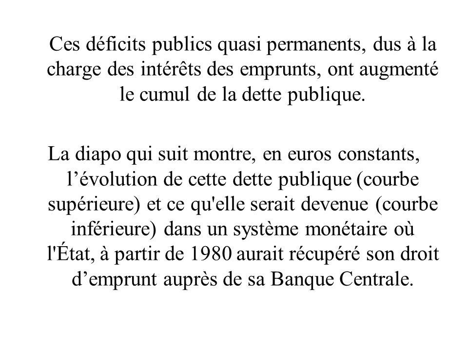 Ces déficits publics quasi permanents, dus à la charge des intérêts des emprunts, ont augmenté le cumul de la dette publique.