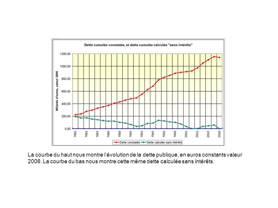 La courbe du haut nous montre l'évolution de la dette publique, en euros constants valeur 2006.