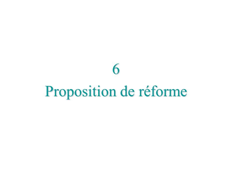 Proposition de réforme