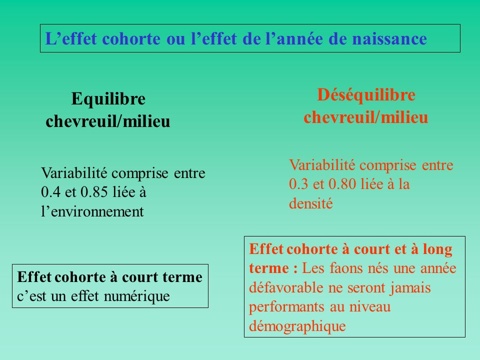 Déséquilibre chevreuil/milieu Equilibre chevreuil/milieu